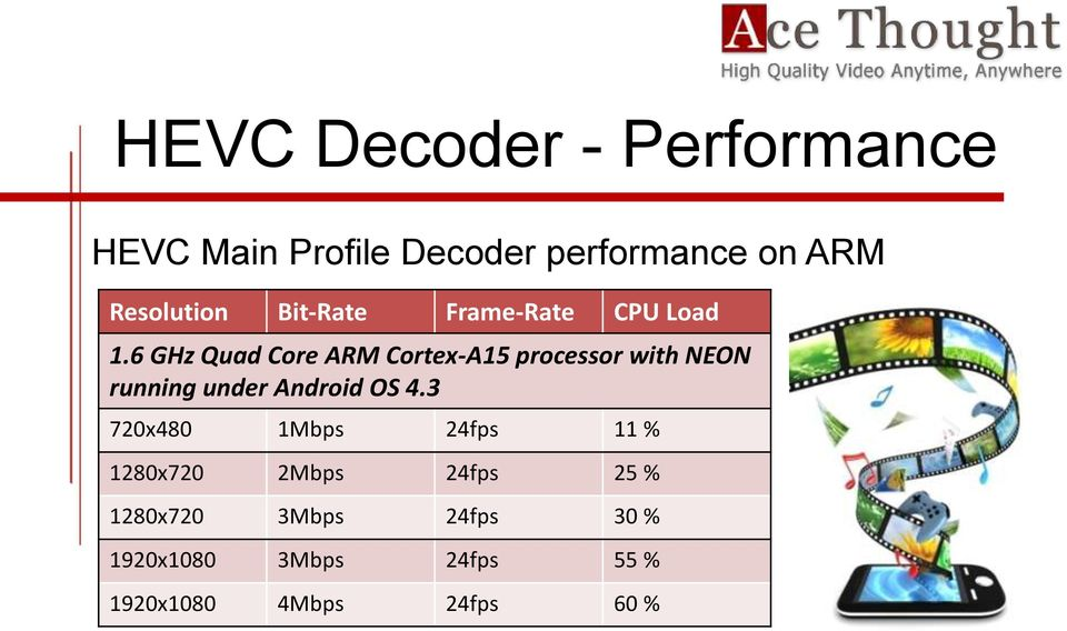 6 GHz Quad Core ARM Cortex-A15 processor with NEON running under Android OS 4.