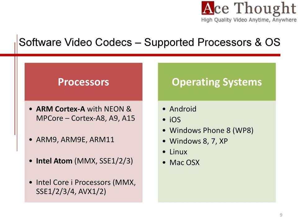 ARM11 Intel Atom (MMX, SSE1/2/3) Android ios Windows Phone 8 (WP8)