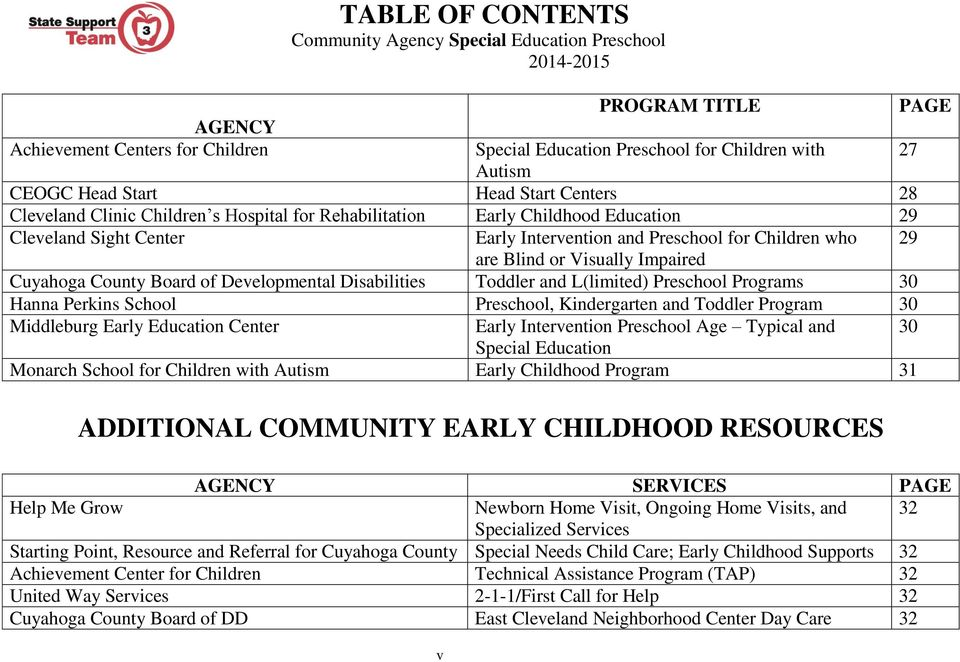 Impaired Cuyahoga County Board of Developmental Disabilities Toddler and L(limited) Preschool Programs 30 Hanna Perkins School Preschool, Kindergarten and Toddler Program 30 Middleburg Early