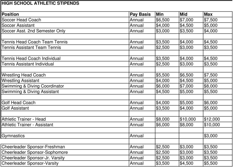 $3,500 $4,000 $4,500 Tennis Assistant Individual Annual $2,500 $3,000 $3,500 Wrestling Head Coach Annual $5,500 $6,500 $7,500 Wrestling Assistant Annual $4,000 $4,500 $5,000 Swimming & Diving