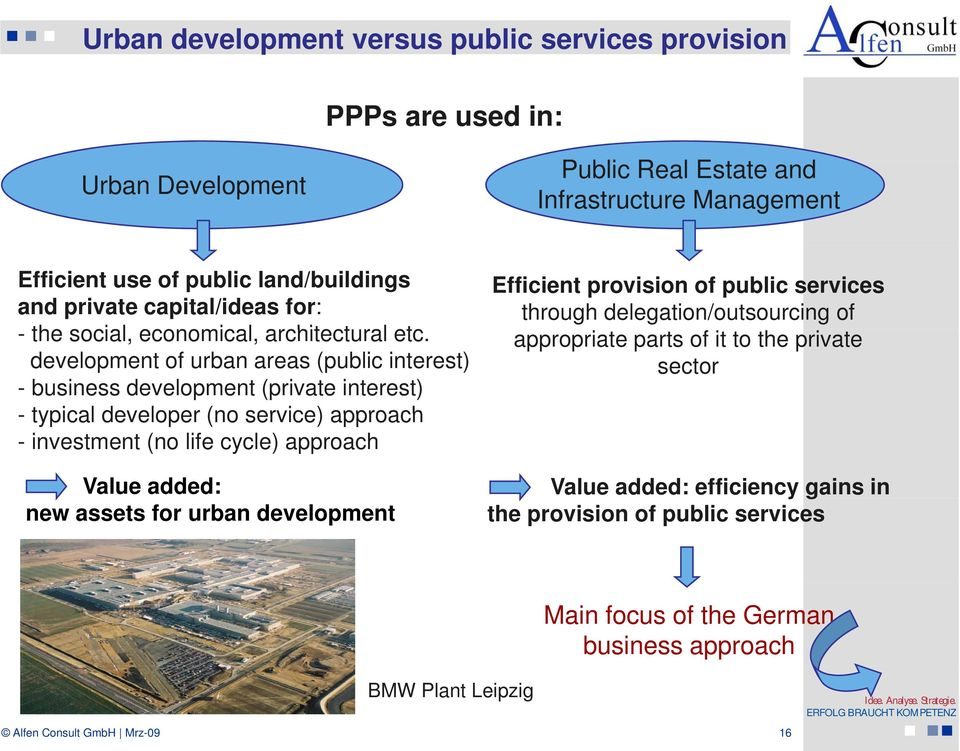 development of urban areas (public interest) - business development (private interest) - typical developer (no service) approach - investment (no life cycle) approach Value added: new