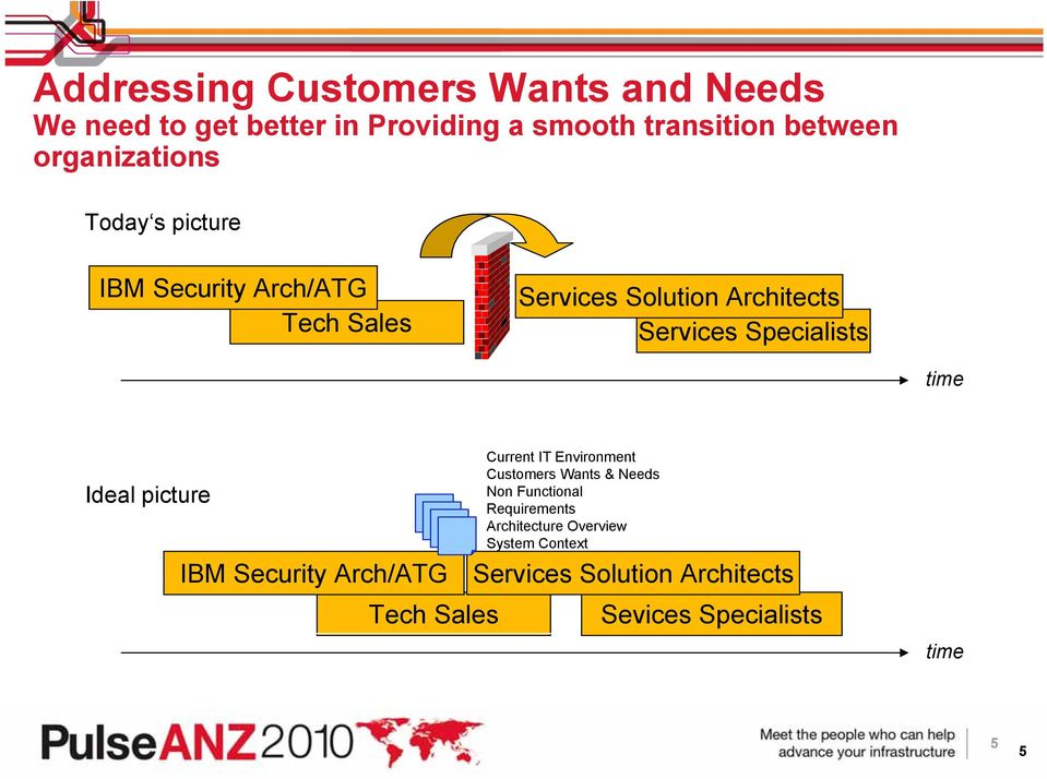 Specialists time Ideal picture IBM Security Arch/ATG Current IT Environment Customers Wants & Needs Non