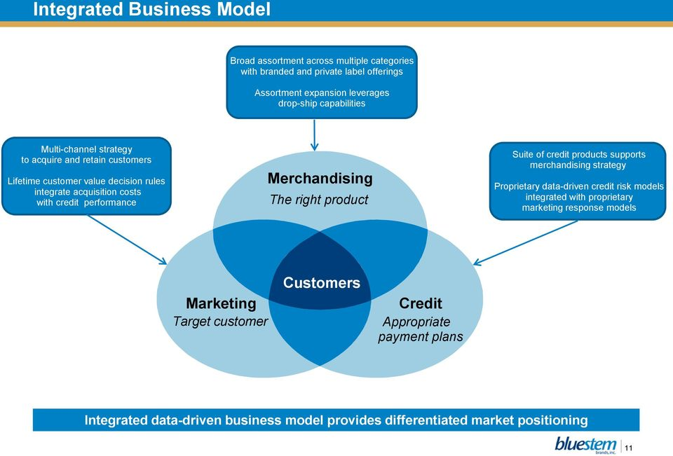 Merchandising The right product Suite of credit products supports merchandising strategy Proprietary data-driven credit risk models integrated with proprietary