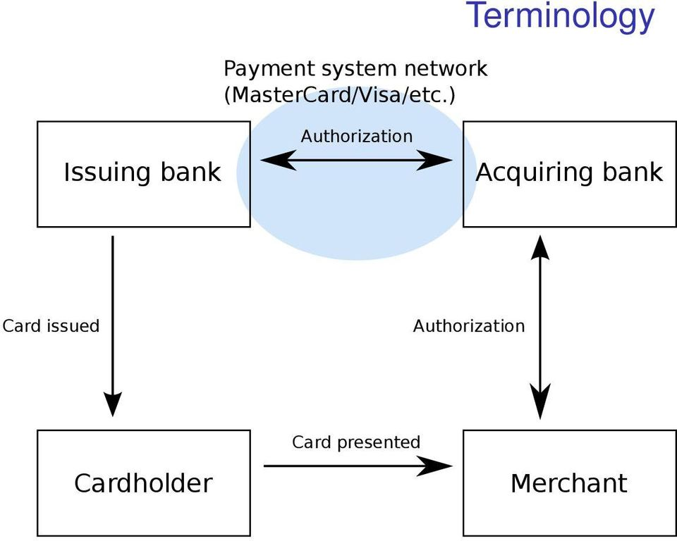 ) Terminology Issuing bank