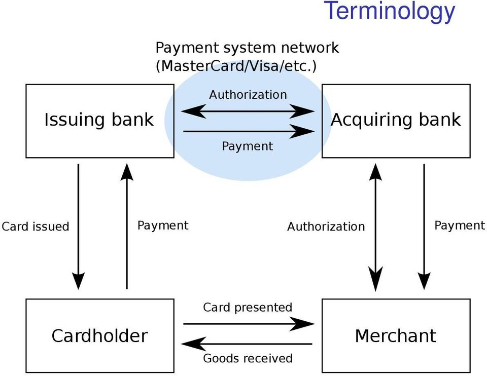 Acquiring bank Card issued Payment Authorization
