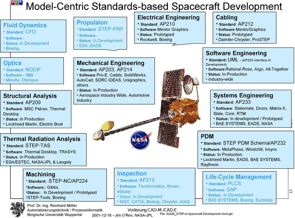 Production ESA/ESTEC, NASA/JPL & Langely Machining Standard:: STEP-NC/AP224 Software:: Gibbs, Status:: In Development / Prototyped STEP-Tools, Boeing Propulsion Standard: STEP-PRP Software:- Status: