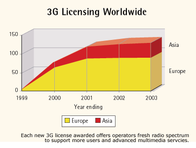 Figure 2: Number of licenses of third generation spectrum granted since 1999. Table 1: Total cost of 3G spectrum licensing in several countries (from [1]).