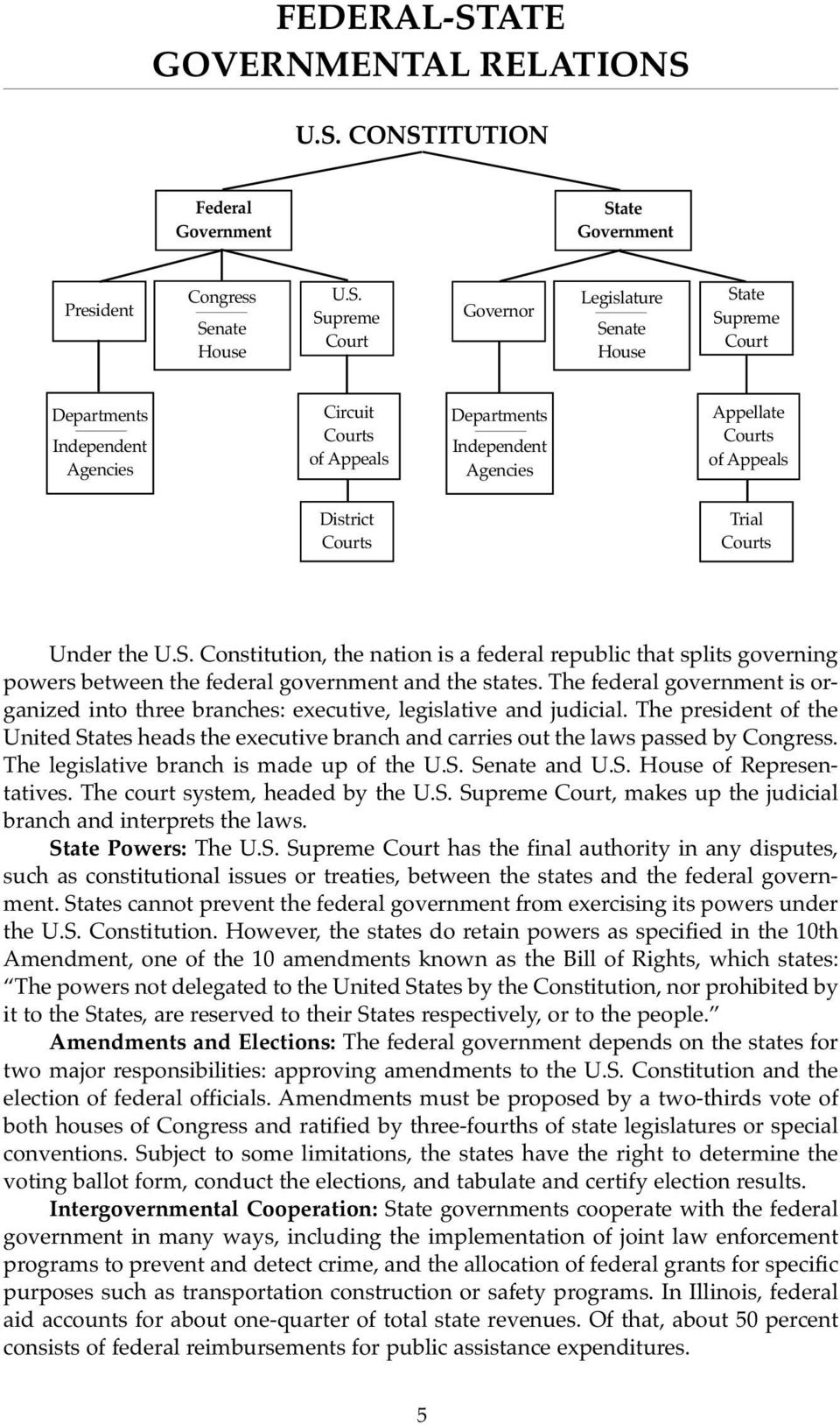 U.S. CONSTITUTION Federal Government State Government President Congress Senate House U.S. Supreme Court Governor Legislature Senate House State Supreme Court Departments Independent Agencies Circuit
