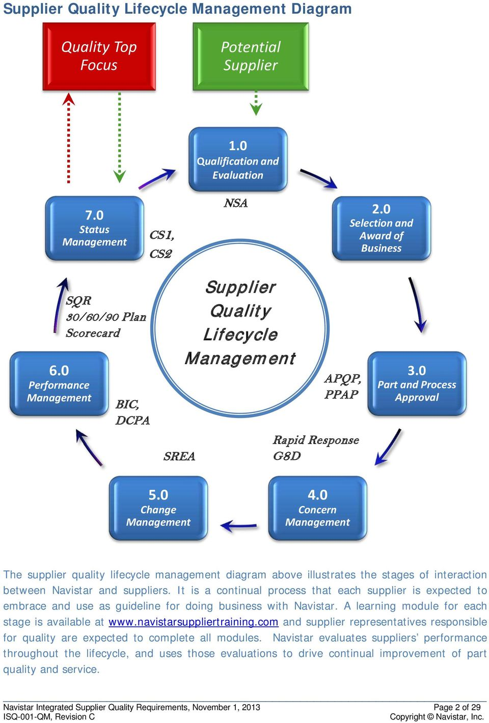 0 Concern Management The supplier quality lifecycle management diagram above illustrates the stages of interaction between Navistar and suppliers.