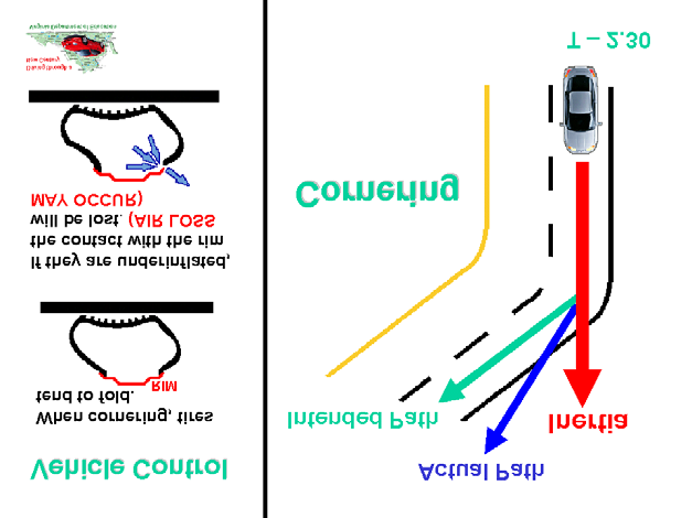 Topic: 4 Lesson: 2...continued In Control: Vehicle Technical Aspects (J.B.