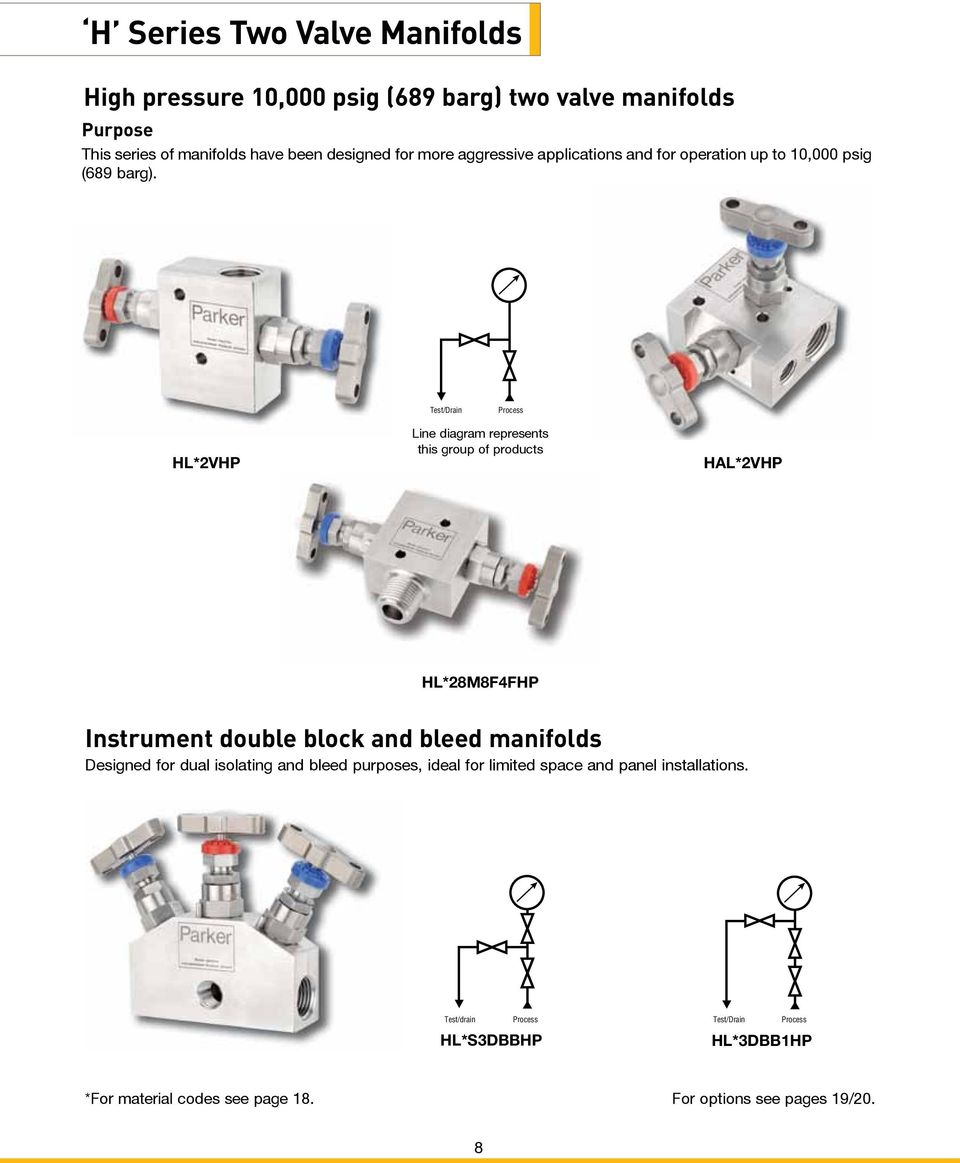 Test/Drain Process HL*2VHP Line diagram represents this group of products HAL*2VHP HL*28M8F4FHP Instrument double block and bleed manifolds Designed