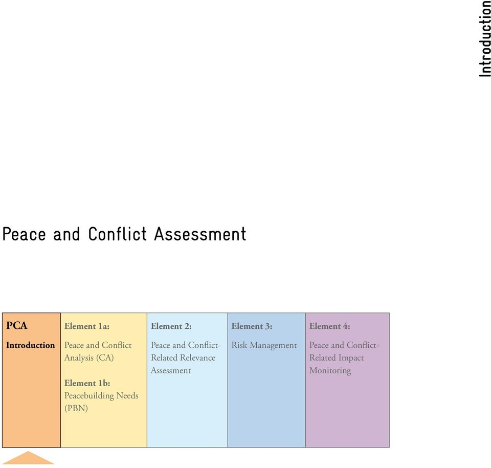 Element 1b: Peacebuilding Needs (PBN) Peace and Conflict- Related