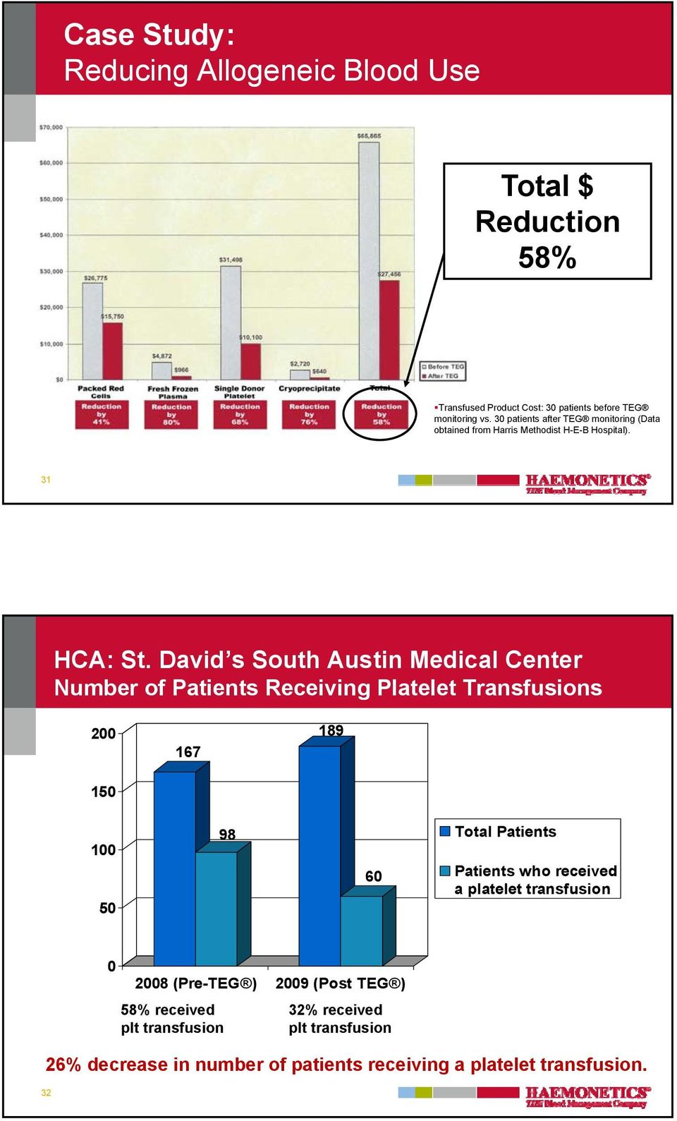 David s South Austin Medical Center Number of Patients Receiving Platelet Transfusions 200 150 167 189 100 50 98 60 Total Patients Patients