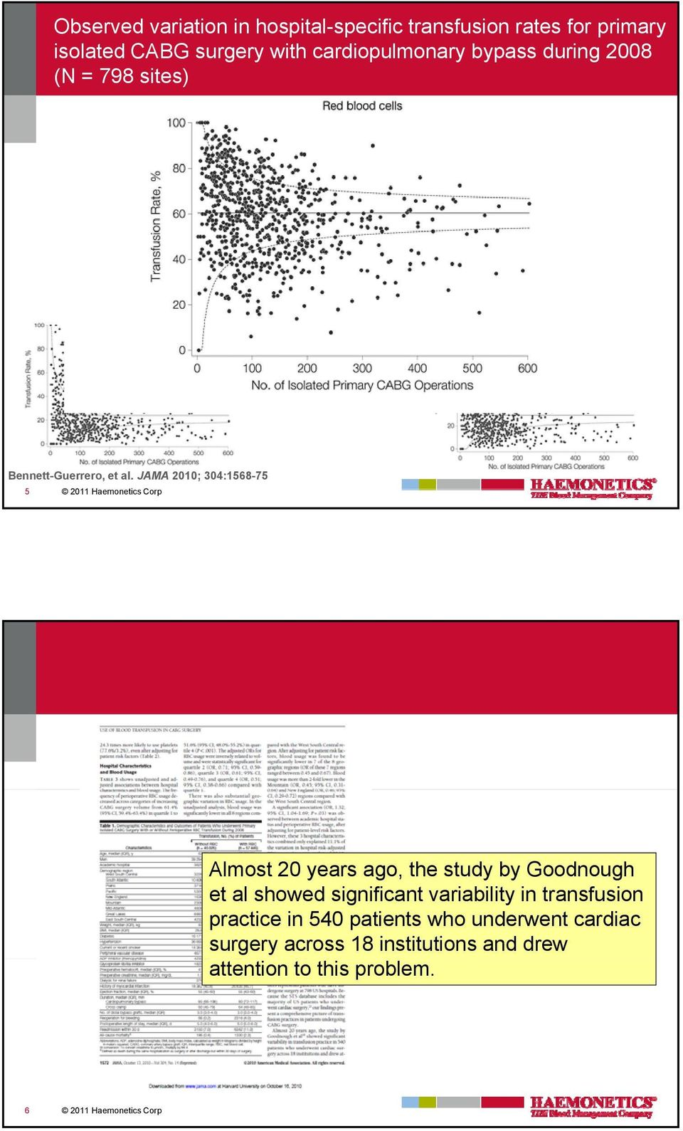 JAMA 2010; 304:1568-75 5 2011 Haemonetics Corp Almost 20 years ago, the study by Goodnough et al showed