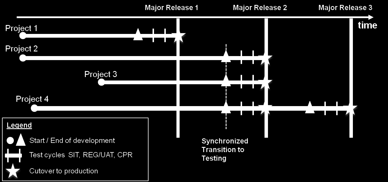 Figure 1: Releases and Synchronized Testing of Projects Incident-related changes are often implemented by customers individually, even if the deployment is not urgent.
