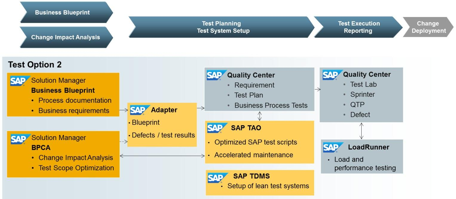 Chart 10: Test Option 2 with SAP TAO and SAP Solution Manager 7.