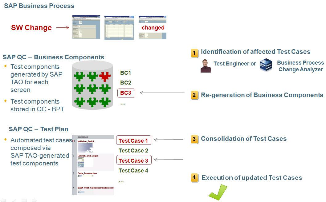Uploading to QC allows customers to use the test management environment of Quality Center to build test plans and test sets, based on standard QTP scripts and SAP TAO test scripts.