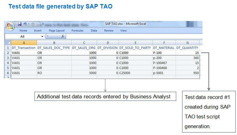 Chart 14: User enters additional test data records in SAP TAO-generated test data file Step 3 Quality