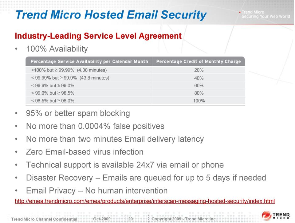 0004% false positives No more than two minutes Email delivery latency Zero Email-based virus infection Technical support is