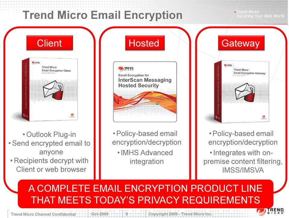Advanced integration Policy-based email encryption/decryption Integrates with onpremise content