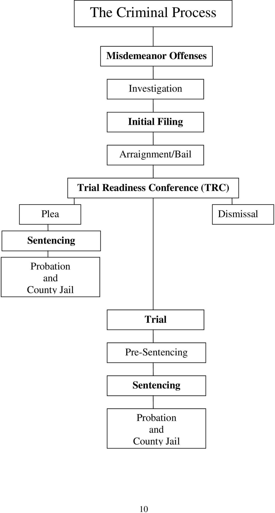 Conference (TRC) Plea Dismissal Sentencing Probation and
