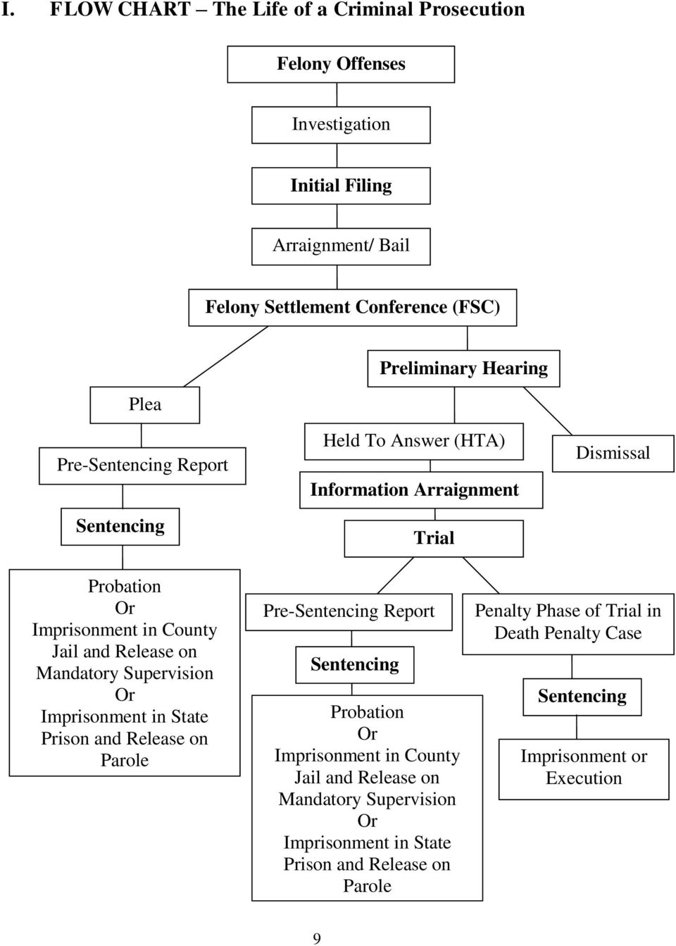Release on Mandatory Supervision Or Imprisonment in State Prison and Release on Parole Pre-Sentencing Report Sentencing Probation Or Imprisonment in County Jail
