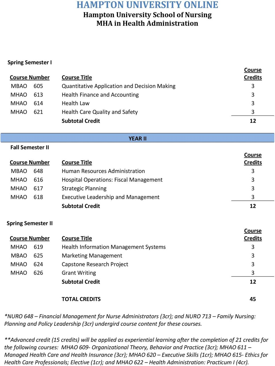 Spring Semester II Number Title MHAO 619 Health Information Management Systems 3 MBAO 625 Marketing Management 3 MHAO 624 Capstone Research Project 3 MHAO 626 Grant Writing 3 TOTAL CREDITS 45 *NURO
