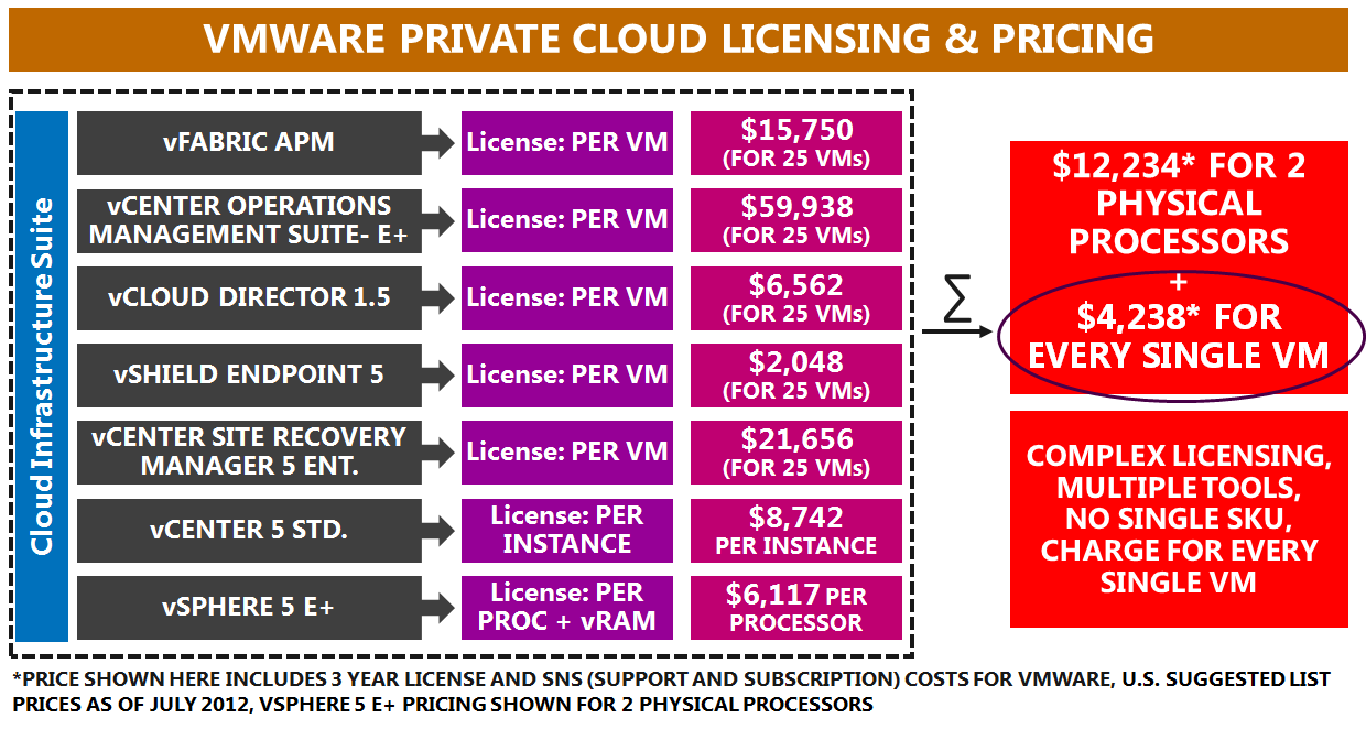 Most of the VMware private cloud products are licensed on a per-vm basis and these products are sold in packs of 25 virtual machine licenses 9.
