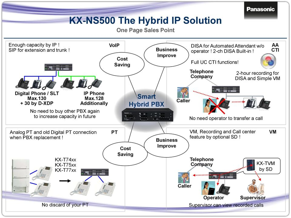 128 Additionally No need to buy other PBX again to increase capacity in future Smart Hybrid PBX KX-NS500 Caller No need operator to transfer a call Analog PT and old Digital PT connection when PBX