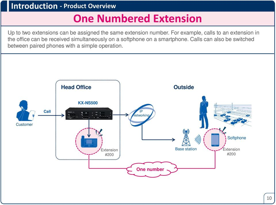 For example, calls to an extension in the office can be received simultaneously on a softphone on a
