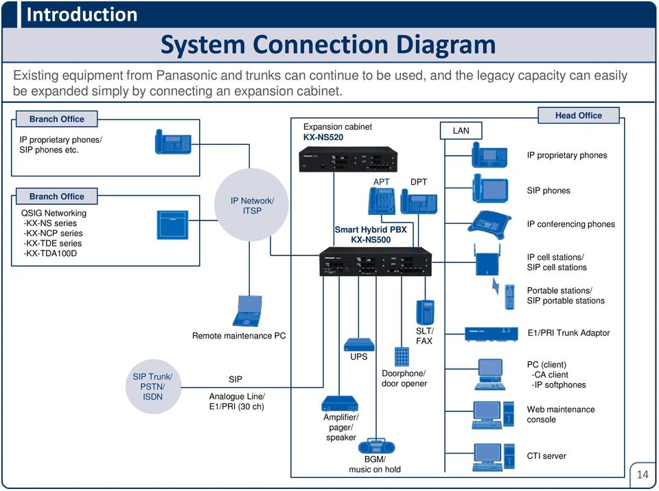 overview of wireless telephony cellular concept pdf