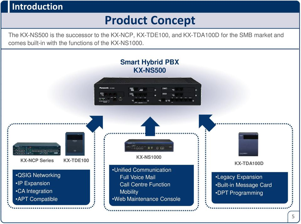 Smart Hybrid PBX KX-NCP Series QSIG Networking IP Expansion CA Integration APT Compatible KX-TDE100