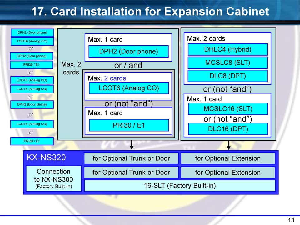 1 card or / and or (not and ) PRI30 / E1 Max. 2 cards DHLC4 (Hybrid) MCSLC8 (SLT) DLC8 (DPT) or (not and ) Max.