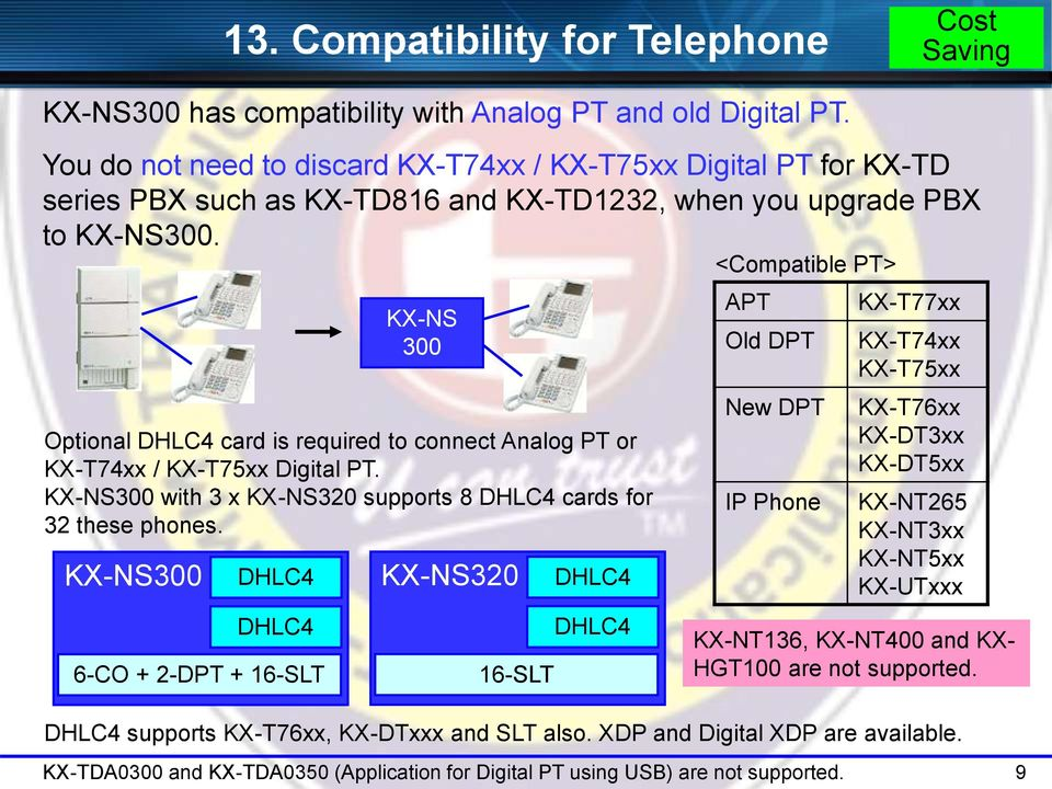 300 DHLC4 DHLC4 6-CO + 2-DPT + 16-SLT 300 Optional DHLC4 card is required to connect Analog PT or KX-T74xx / KX-T75xx Digital PT. 300 with 3 x 320 supports 8 DHLC4 cards for 32 these phones.