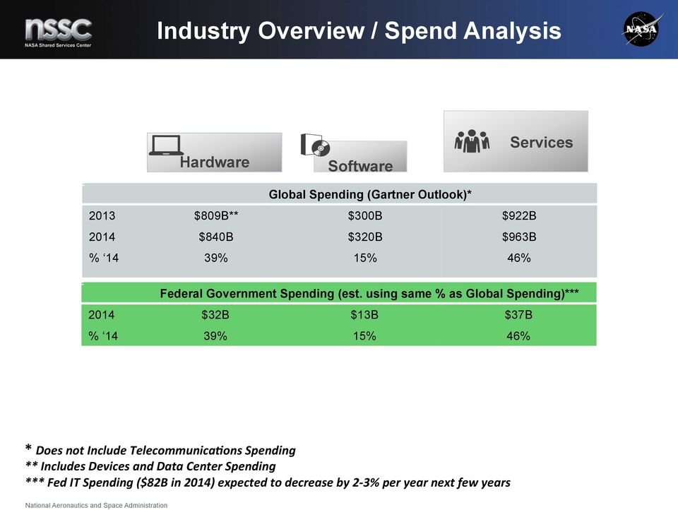 using same % as Global Spending)*** 2014 $32B $13B $37B % 14 39% 15% 46% * Does not Include Telecommunica1ons