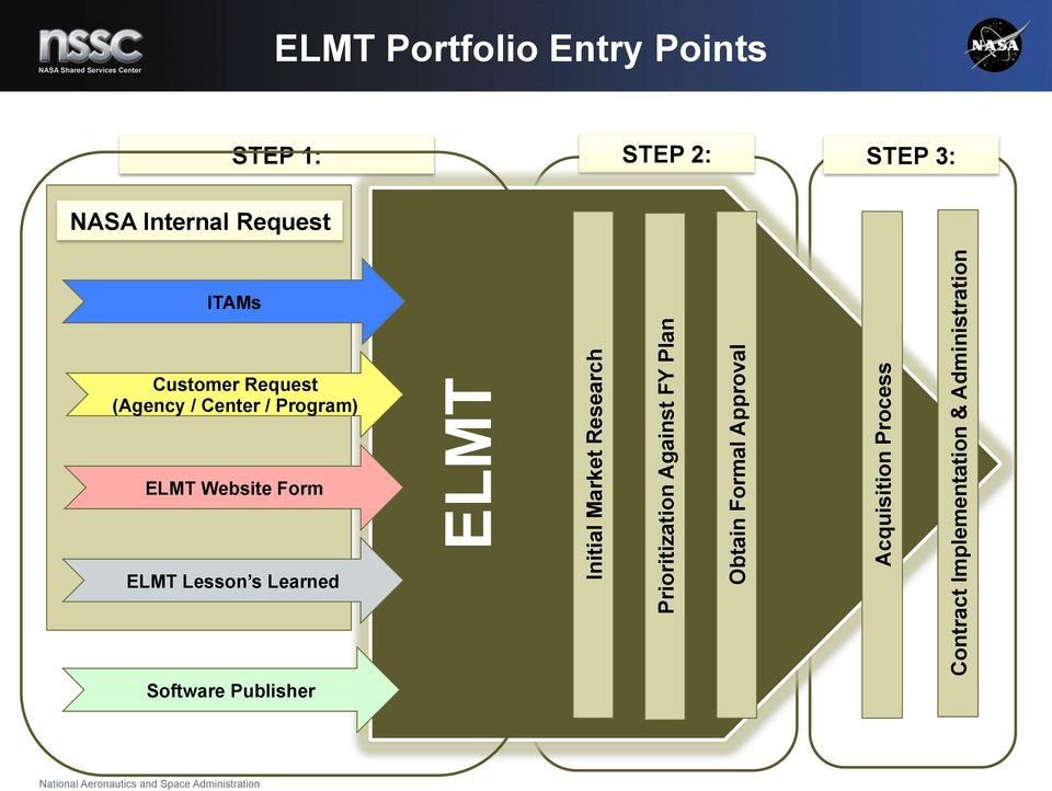 Learned ELMT Initial Market Research Prioritization Against FY Plan Obtain Formal