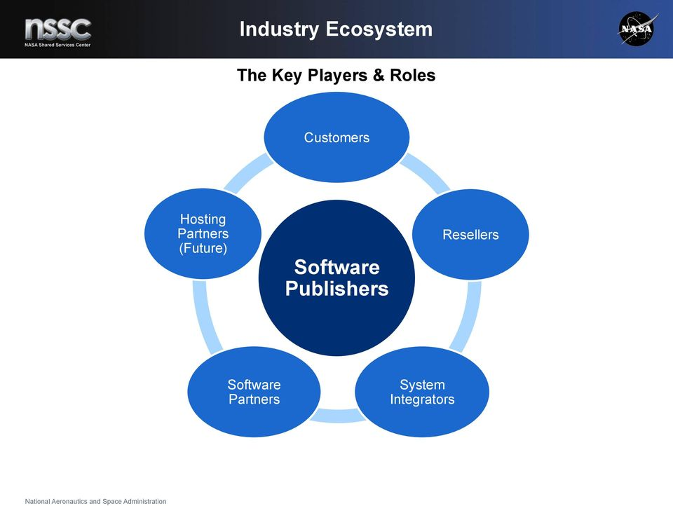 (Future) Software Publishers
