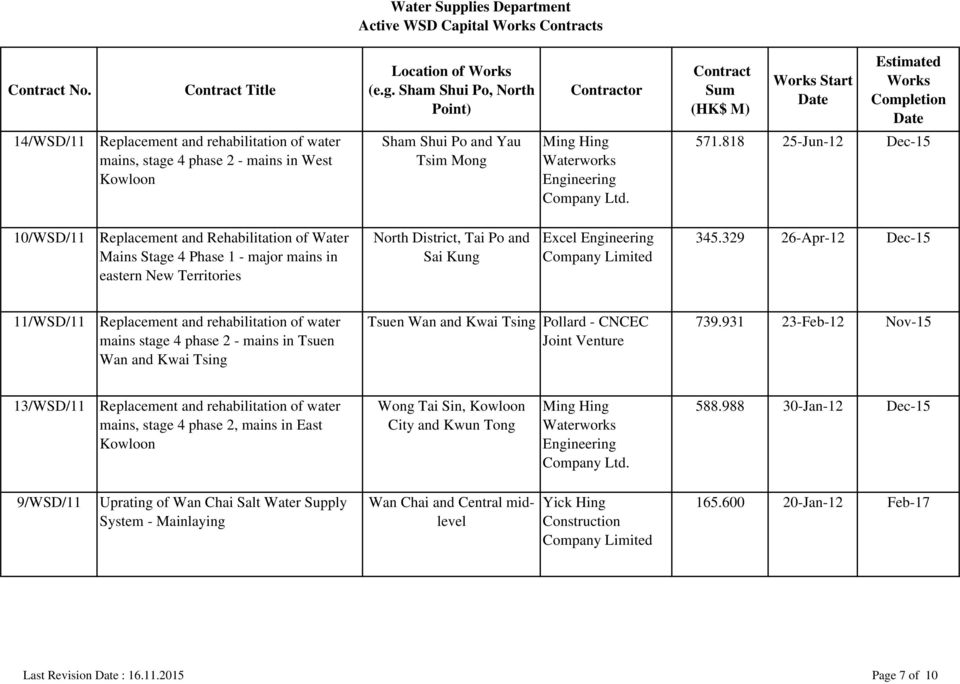 329 26-Apr-12 Dec-15 Mains Stage 4 Phase 1 - major mains in Sai Kung eastern New Territories 11/WSD/11 Replacement and rehabilitation of water Tsuen Wan and Kwai Tsing Pollard - CNCEC 739.