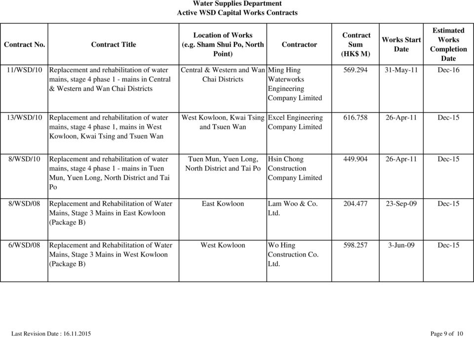 758 26-Apr-11 Dec-15 mains, stage 4 phase 1, mains in West and Tsuen Wan Kowloon, Kwai Tsing and Tsuen Wan 8/WSD/10 Replacement and rehabilitation of water mains, stage 4 phase 1 - mains in Tuen Mun,