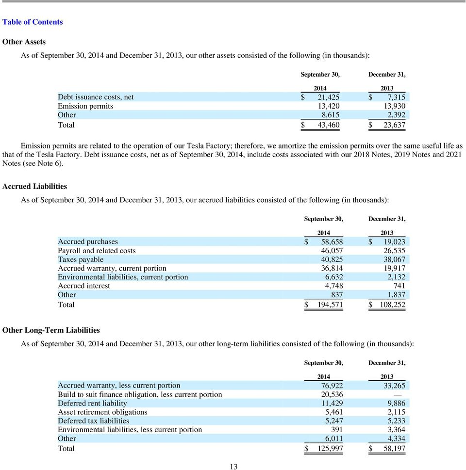 useful life as that of the Tesla Factory. Debt issuance costs, net as of September 30, 2014, include costs associated with our 2018 Notes, 2019 Notes and 2021 Notes (see Note 6).