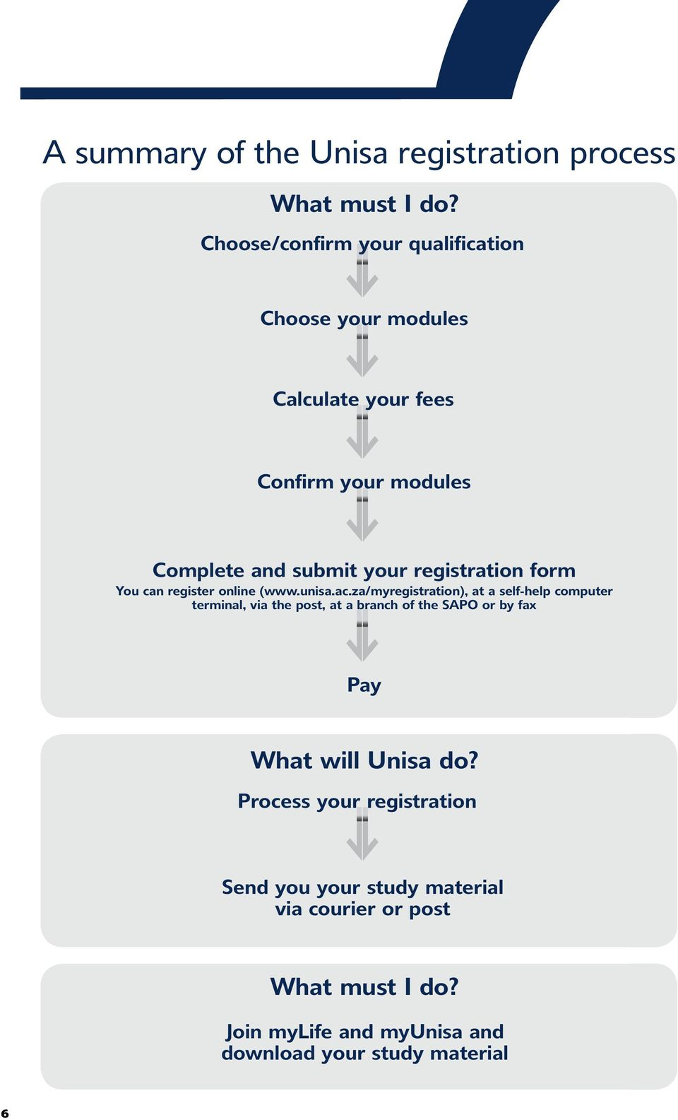 my unisa online application