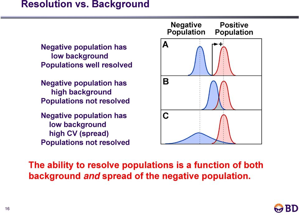 Populations well resolved Negative population has high background Populations not resolved