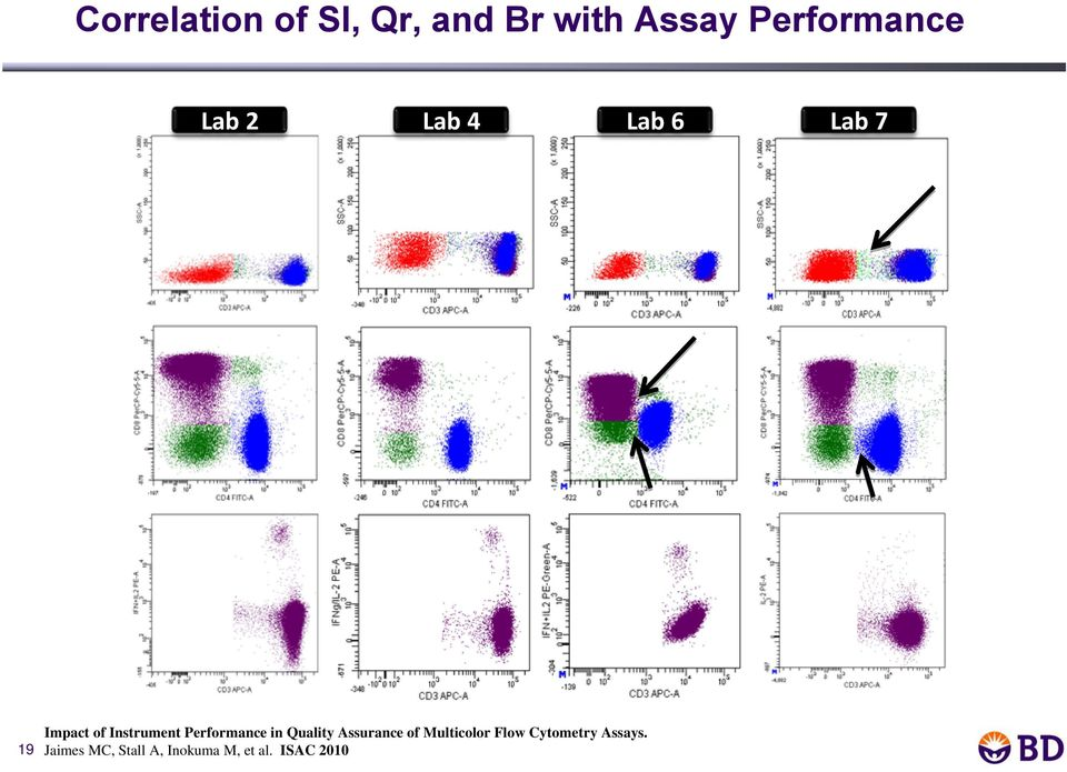 CD3+CD8+ cells 19 Impact of Instrument Performance in Quality Assurance of