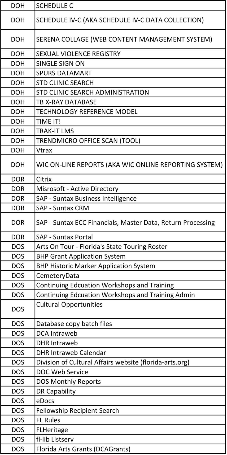 TRAK-IT LMS TRENDMICRO OFFICE SCAN (TOOL) Vtrax WIC ON-LINE REPORTS (AKA WIC ONLINE REPORTING SYSTEM) Citrix Misrosoft - Active Directory SAP - Suntax Business Intelligence SAP - Suntax CRM SAP -