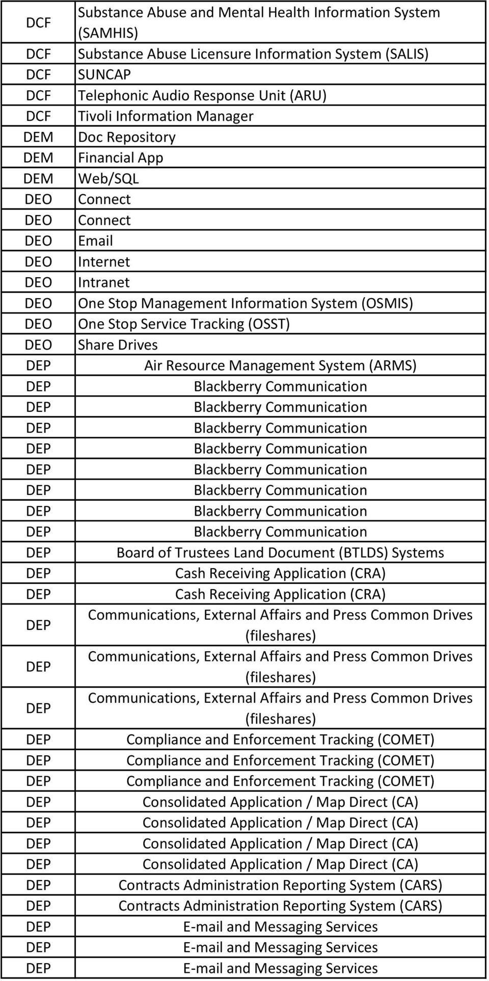 (OSST) Share Drives Air Resource Management System (ARMS) Blackberry Communication Blackberry Communication Blackberry Communication Blackberry Communication Blackberry Communication Blackberry