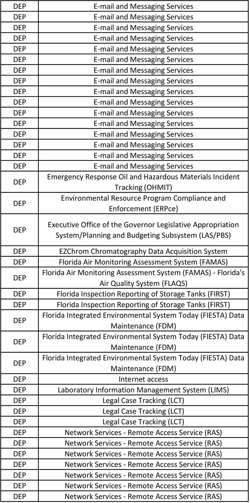 Florida's Air Quality System (FLAQS) Florida Inspection Reporting of Storage Tanks (FIRST) Florida Inspection Reporting of Storage Tanks (FIRST) Florida Integrated Environmental System Today (FIESTA)
