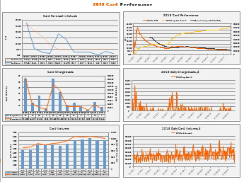 Tracking Performance: Dashboard Our dashboards tracked the key performance metrics: Historical Trends for Fraud Rates and Losses (Business KPI) Percentage of Transfers affected by Risk