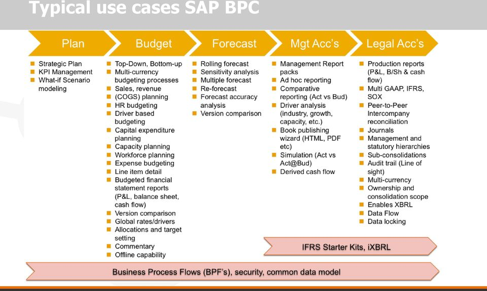 sap business planning and consolidation 10.0 pdf to excel