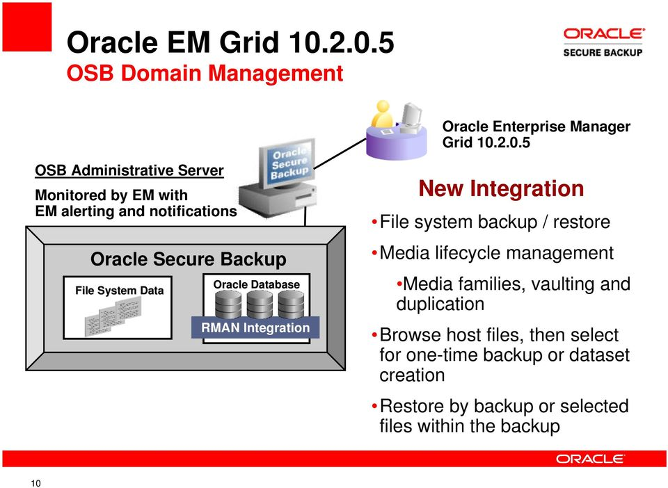 alerting and notifications Oracle Secure Backup File System Data Oracle Database RMAN Integration New Integration File