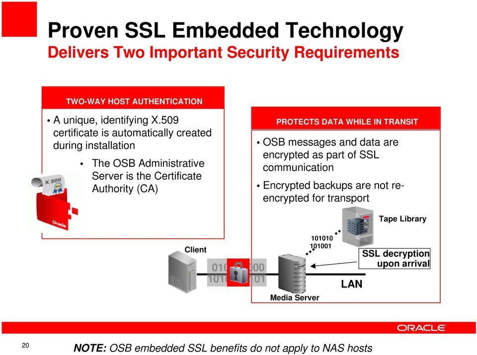 WHILE IN TRANSIT OSB messages and data are encrypted as part of SSL communication Encrypted backups are not reencrypted for transport Tape